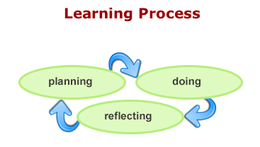 ePearl's model: Planning Reflecting