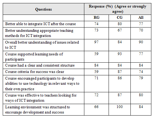 Classroom Design Survey : Online professional development for inservice teachers in