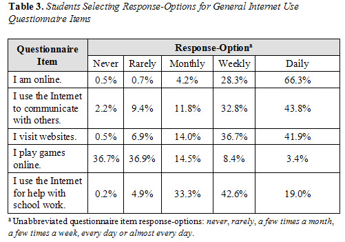 questionnaire on internet usage among students pdf